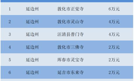 吉林省佛教界助力少数民族乡镇脱贫攻坚